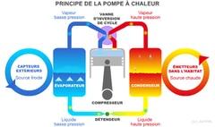 Pompes à Chaleur : une réussite (quasi) unanime, selon l'AFPAC - Batiweb