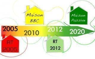 Mesures de relance de la construction : la RT 2012 dépoussiérée