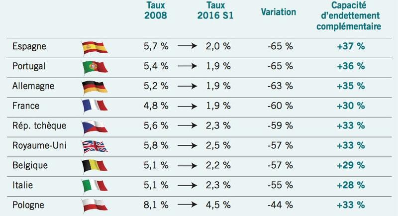 Europe Baisse Generalisee Des Taux De Credit Immobilier Malgre