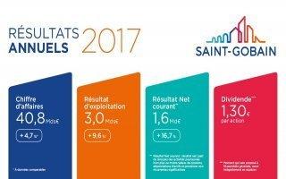 Bilan 2017 : tous les voyants sont au vert pour Saint-Gobain Batiweb