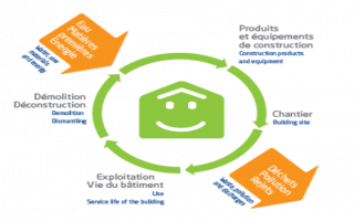 Economie circulaire : l'Alliance HQE-GBC lance un appel à test - Batiweb