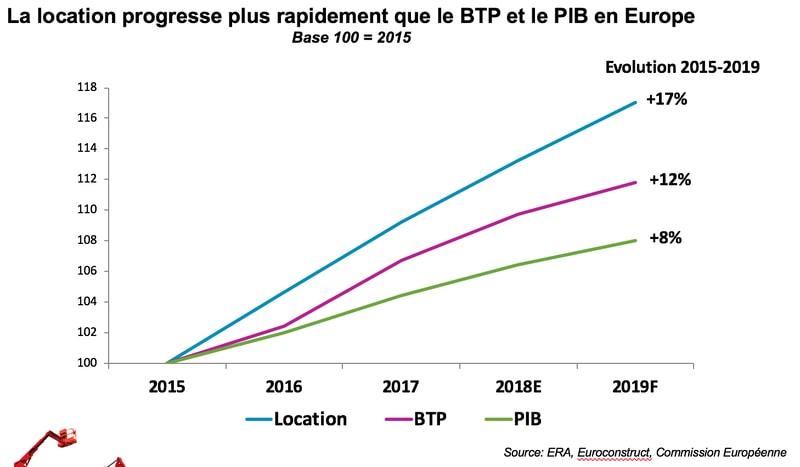 évolution du marche de la location de matériel BTP