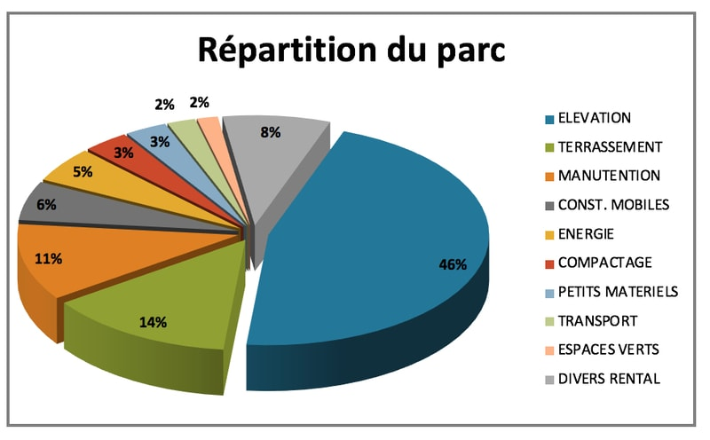 répartition du parc Machine Loxam