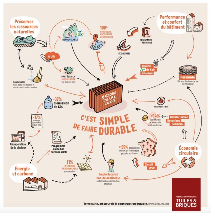 Fédération Française des Tuiles et Briques produit durable