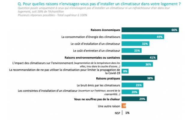 Raison pour lesquelles les Français n'envisagent pas l'achat d'un climatiseur pour leur logement