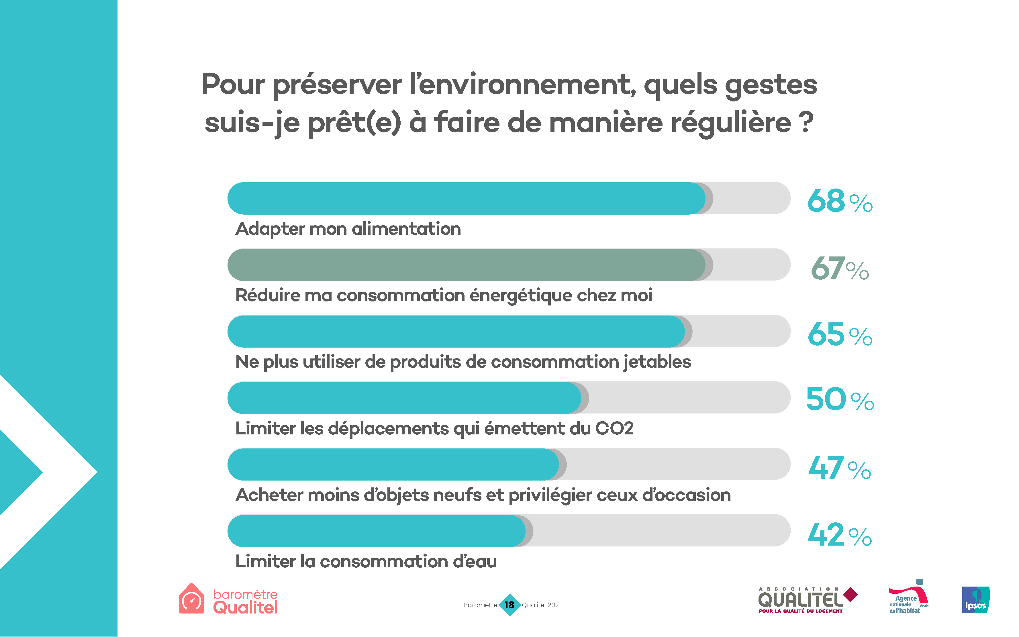 Source : Baromètre Qualitel 2021