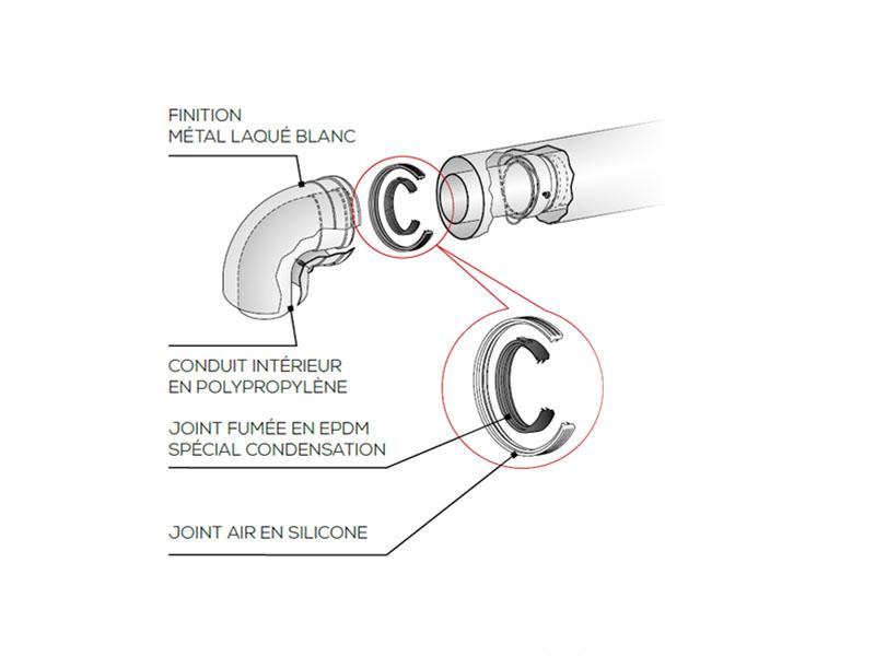 Dualis condensation - Conduit - Batiweb