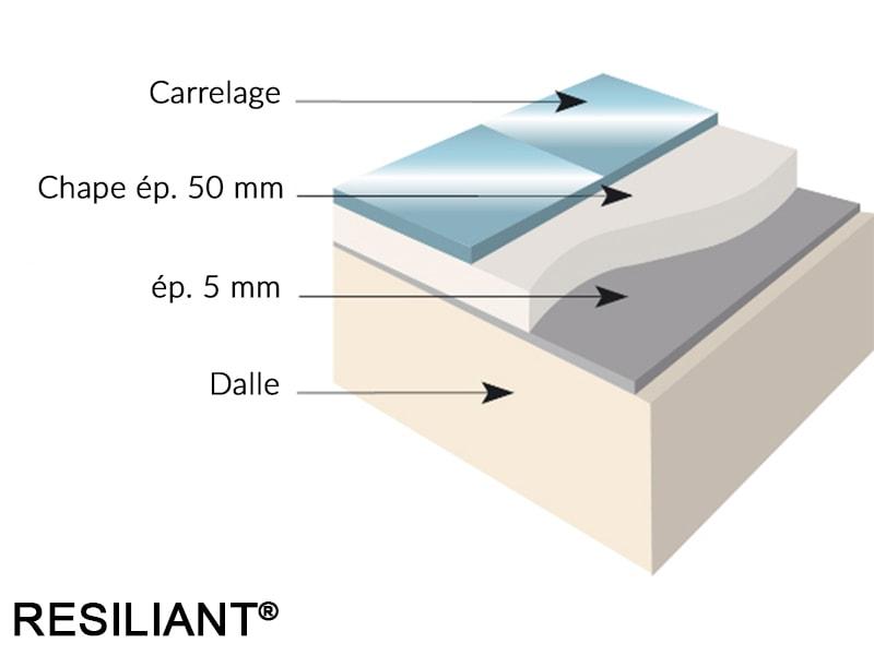 Anti-vibratoires RESILIANT®