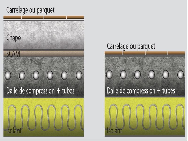 Nouveau plancher chauffant Milliwatt par Kp1 - Batiweb