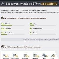 Les professionnels du BTP et la publicité - Batiweb