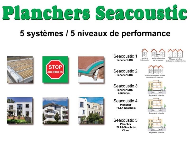Plancher Seacoustic (Plancher Acoustique et Thermique)