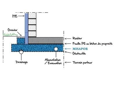 Le granulat de verre cellulaire MISAPOR Standard Plus 10/50 pour isoler les fondations radier de bâtiments performants Batiweb