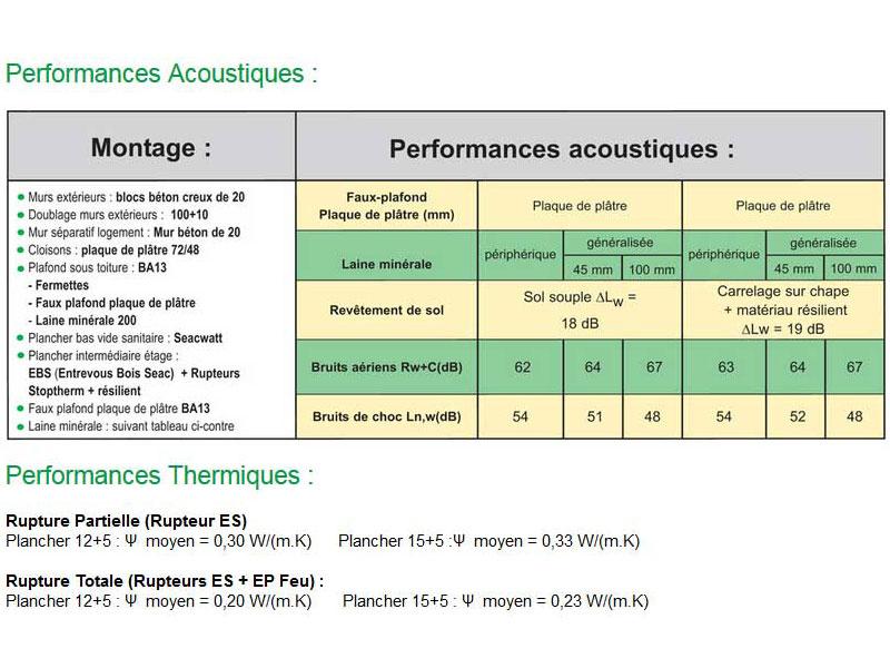 Plancher Seacoustic 3 : la performance acoustique et thermique - Batiweb