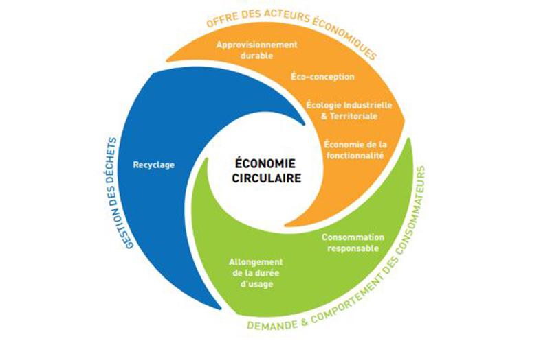 Économie circulaire : des opportunités pour vos projets - Batiweb