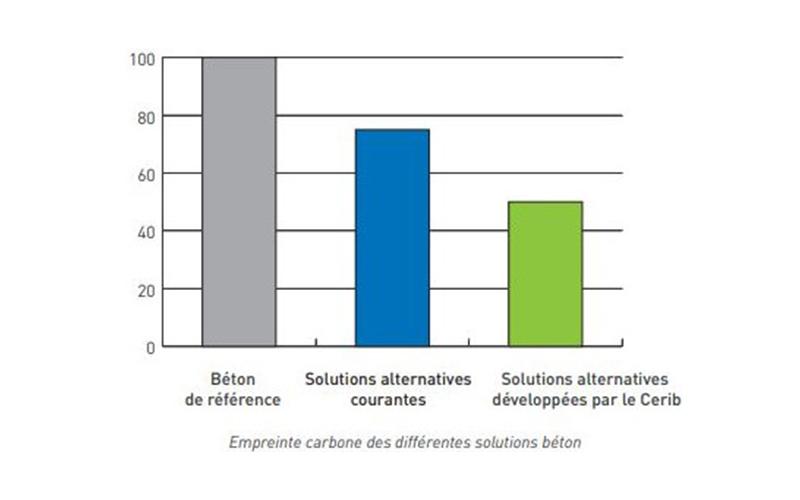 Lowcarbotys : solution constructive bas carbone - Batiweb