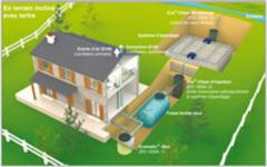 Station Eva®-Clean, la solution KSB pour le relevage des eaux usées domestiques après traitement en assainissement non collectif - Batiweb
