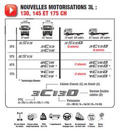 Venez découvrir le nouveau Canter Truck Euro 5 + EEV Batiweb