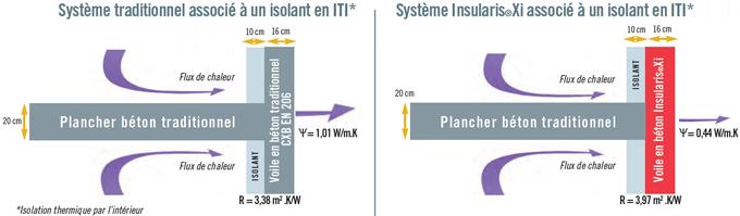 CEMEX lance sa gamme de bétons islants « INSULARIS® » - Batiweb