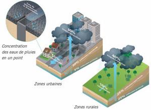 Hydromedia: une solution béton durable de drainage en sites urbains Batiweb