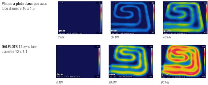 Solution de pose DALPLOTS 12 : pour plancher chauffant / rafraîchissant  performance et réactivité pour le résidentiel - Batiweb