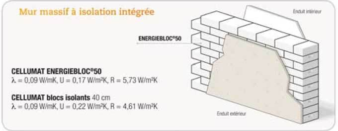 Blocs en béton cellulaire ENERGIEBLOC® Cellumat Batiweb