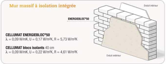 Blocs en béton cellulaire ENERGIEBLOC® Cellumat - Batiweb