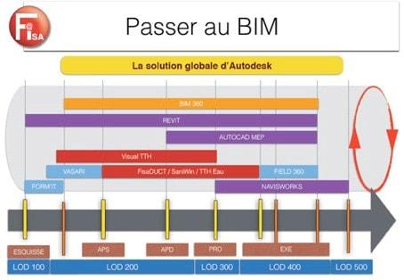 Les solutions logicielles Fisa pour le BIM - Batiweb
