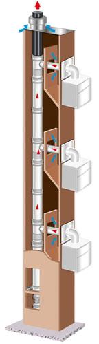 Evacuation des fumées :  La rénovation de conduits collectifs en toute flexibilité