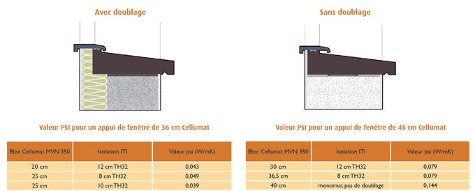 Appuis de fenêtres Cellumat : la nouvelle solution esthétique pour éliminer les ponts thermiques