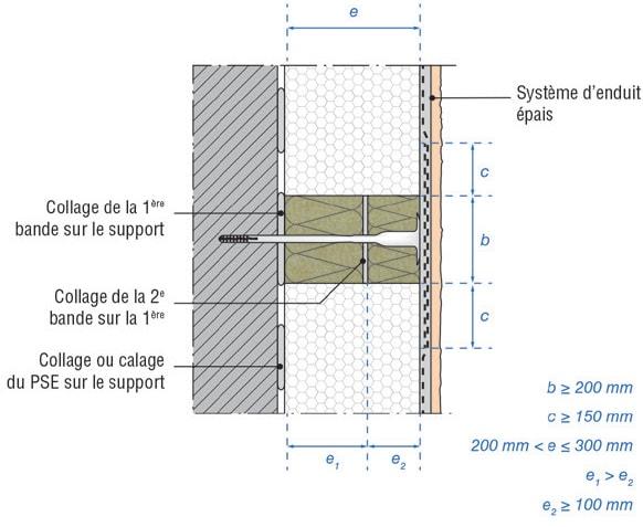 ITE et sécurité incendie : les solutions Sto - Batiweb
