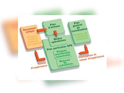 Information prévention : PP SPS – Plan particulier de sécurité et de protection de la santé Batiweb