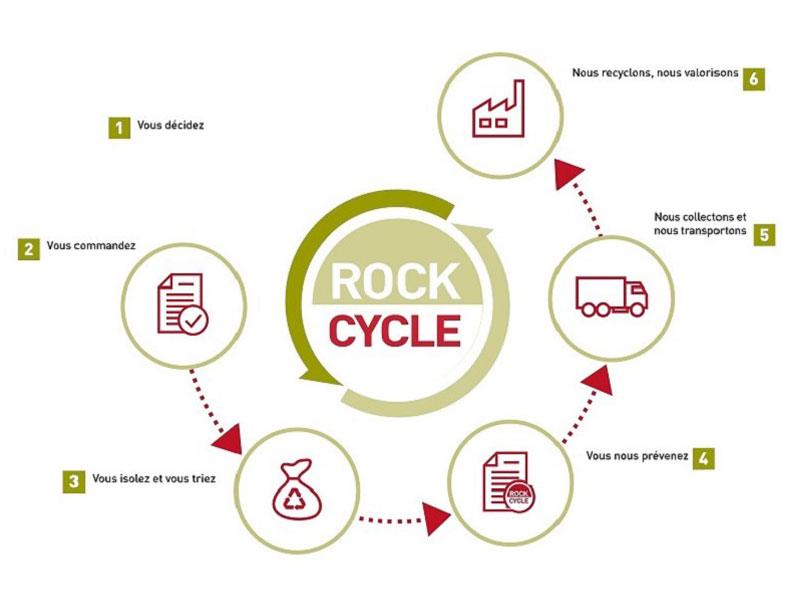 ROCKWOOL ouvre ROCKCYCLE à la Façade, le service exclusif de recyclage des déchets de chantier