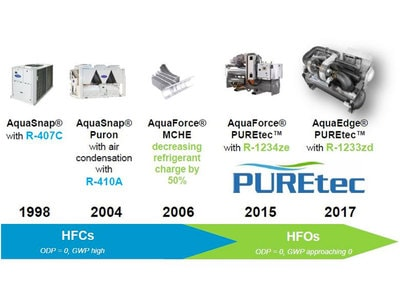 Carrier confirme sa stratégie d'utilisation de fluides frigorigènes à faible PRP en Europe Batiweb