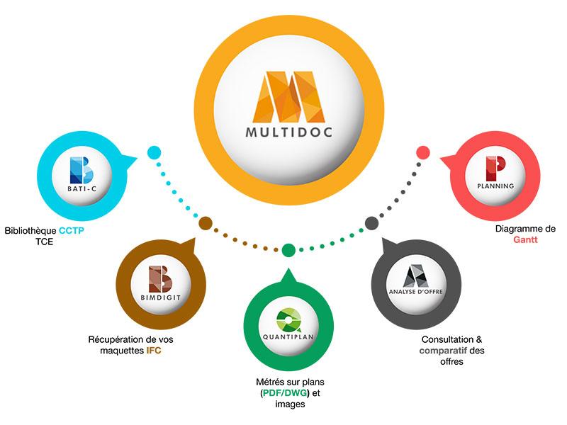 Multidoc : le logiciel unique pour toutes vos pièces écrites - Batiweb